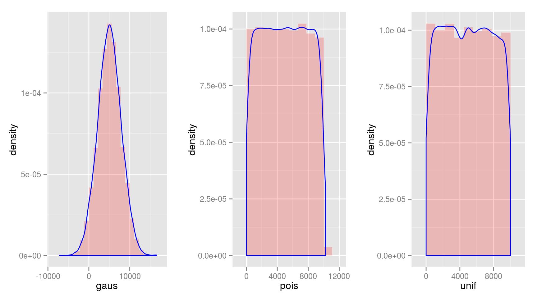 Random sampling density