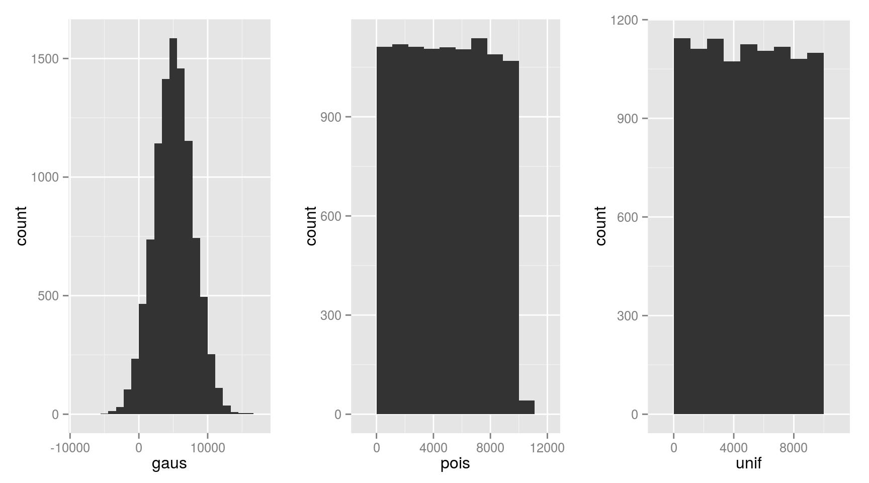 Random sampling histogram