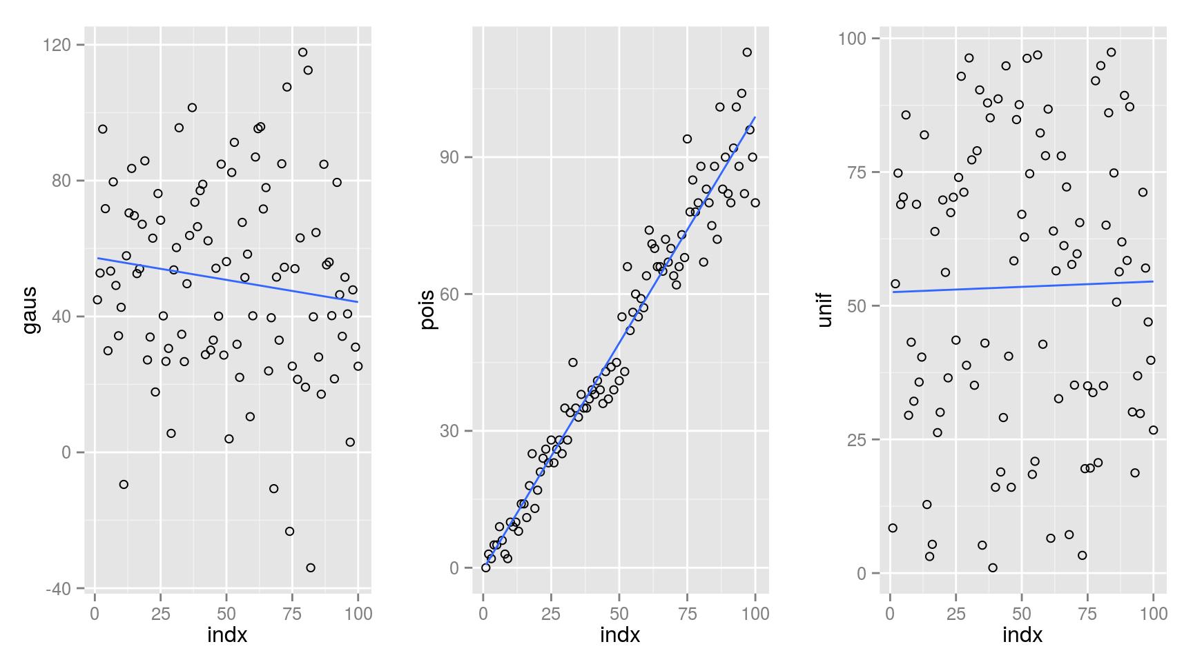 Random sampling with linear model